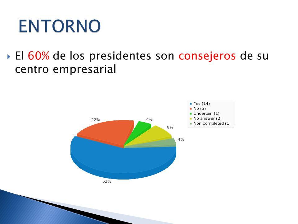 El 60% de los presidentes son consejeros de su centro empresarial