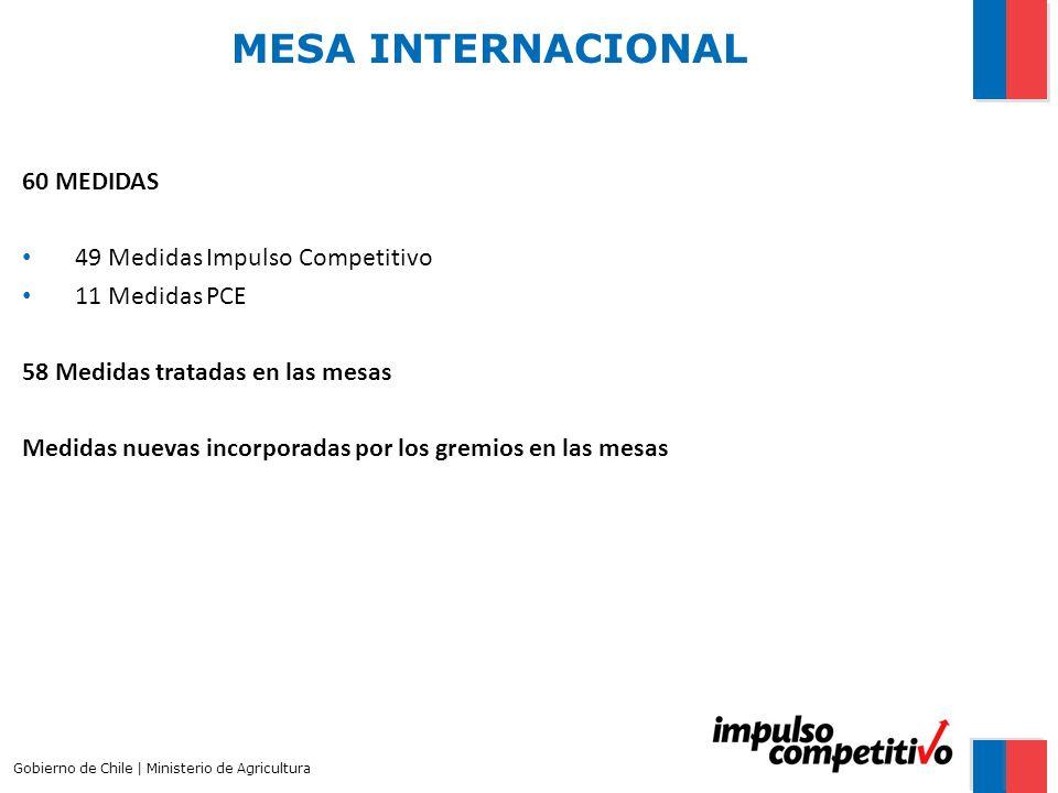 MESA INTERNACIONAL 60 MEDIDAS 49 Medidas Impulso Competitivo 11 Medidas PCE 58 Medidas tratadas en las mesas Medidas nuevas incorporadas por los gremios en las mesas Gobierno de Chile | Ministerio de Agricultura