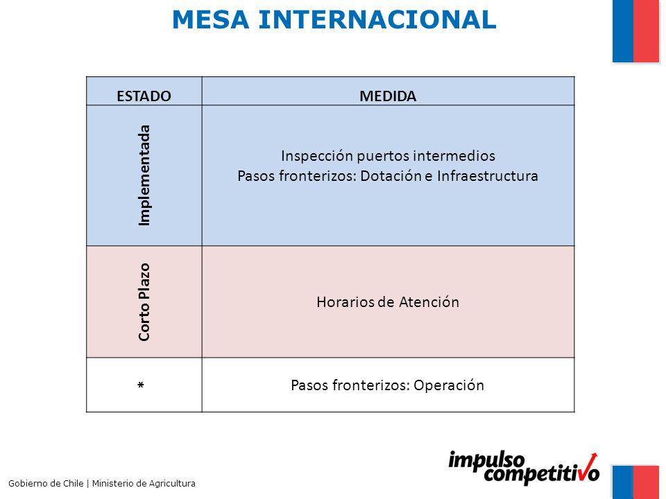 MESA INTERNACIONAL Gobierno de Chile | Ministerio de Agricultura ESTADOMEDIDA Implementada Inspección puertos intermedios Pasos fronterizos: Dotación e Infraestructura Corto Plazo Horarios de Atención * Pasos fronterizos: Operación