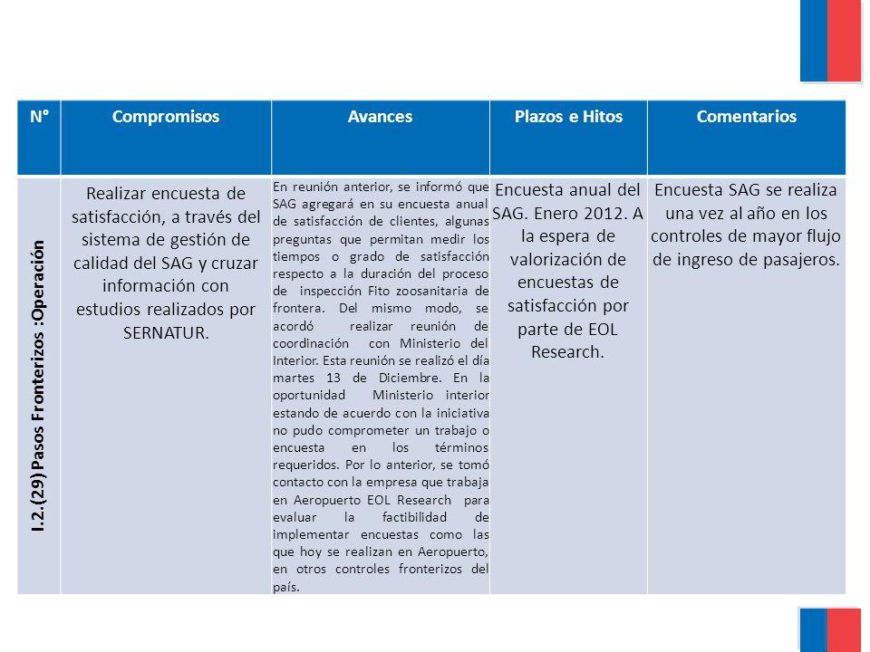 N°CompromisosAvancesPlazos e HitosComentarios I.2.(29) Pasos Fronterizos :Operación Realizar encuesta de satisfacción, a través del sistema de gestión de calidad del SAG y cruzar información con estudios realizados por SERNATUR.