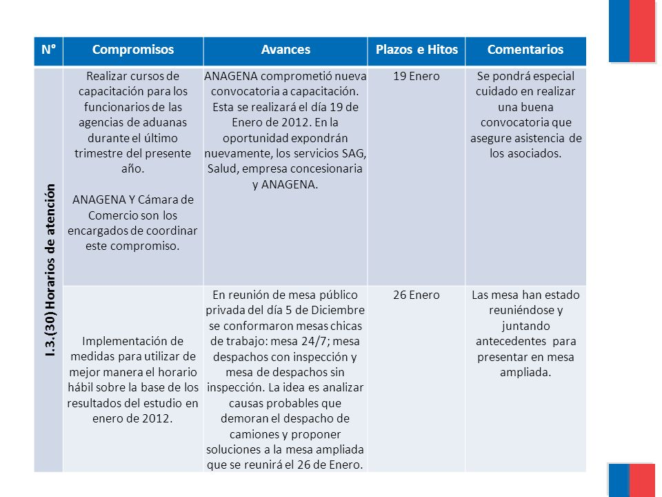 N°CompromisosAvancesPlazos e HitosComentarios I.3.(30) Horarios de atención El compromiso de la reunión mesa público privada en PTLA es completar planilla de trazabilidad agregando información de los actores privados del sistema.