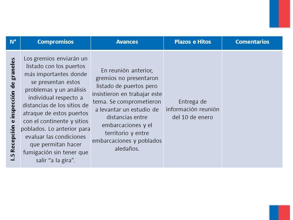 N°CompromisosAvancesPlazos e HitosComentarios I.5 Recepción e inspección de graneles Los gremios enviarán un listado con los puertos más importantes donde se presentan estos problemas y un análisis individual respecto a distancias de los sitios de atraque de estos puertos con el continente y sitios poblados.