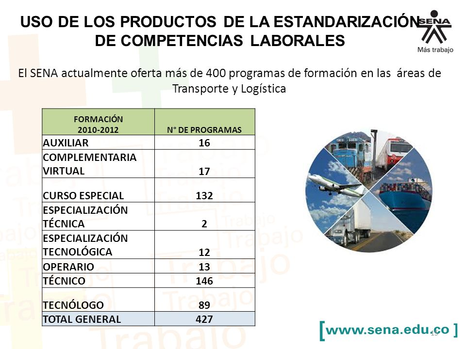 USO DE LOS PRODUCTOS DE LA ESTANDARIZACIÓN DE COMPETENCIAS LABORALES El SENA actualmente oferta más de 400 programas de formación en las áreas de Tran