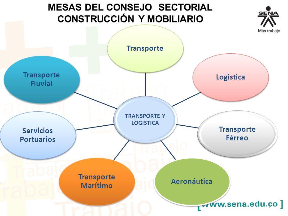 MESAS DEL CONSEJO SECTORIAL CONSTRUCCIÓN Y MOBILIARIO TRANSPORTE Y LOGISTICA TransporteLogistica Transporte Férreo Aeronáutica Transporte Marítimo Ser