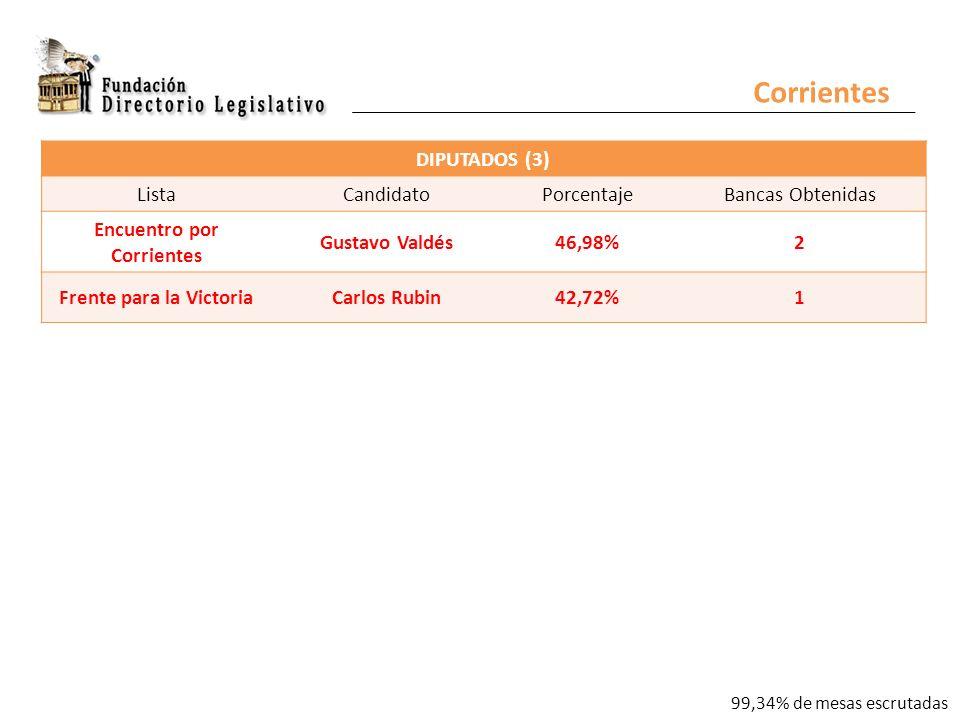 Corrientes DIPUTADOS (3) ListaCandidatoPorcentajeBancas Obtenidas Encuentro por Corrientes Gustavo Valdés46,98%2 Frente para la VictoriaCarlos Rubin42,72%1 99,34% de mesas escrutadas