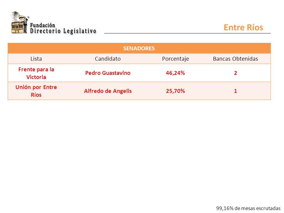 Entre Ríos SENADORES ListaCandidatoPorcentajeBancas Obtenidas Frente para la Victoria Pedro Guastavino46,24%2 Unión por Entre Ríos Alfredo de Angelis25,70%1 99,16% de mesas escrutadas