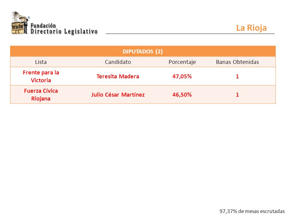 La Rioja DIPUTADOS (2) ListaCandidatoPorcentajeBanas Obtenidas Frente para la Victoria Teresita Madera47,05%1 Fuerza Cívica Riojana Julio César Martínez46,50%1 97,37% de mesas escrutadas