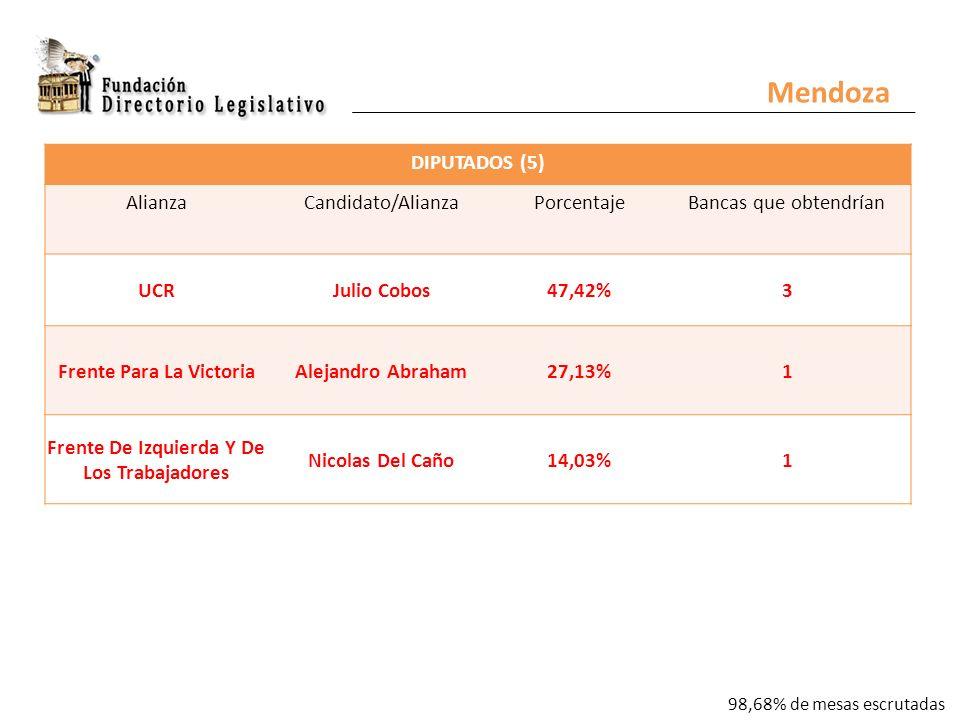 Mendoza DIPUTADOS (5) AlianzaCandidato/AlianzaPorcentajeBancas que obtendrían UCRJulio Cobos47,42%3 Frente Para La VictoriaAlejandro Abraham27,13%1 Frente De Izquierda Y De Los Trabajadores Nicolas Del Caño14,03%1 98,68% de mesas escrutadas