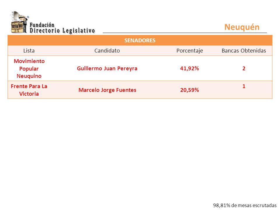 Neuquén SENADORES ListaCandidatoPorcentajeBancas Obtenidas Movimiento Popular Neuquino Guillermo Juan Pereyra41,92%2 Frente Para La Victoria Marcelo Jorge Fuentes20,59% 1 98,81% de mesas escrutadas