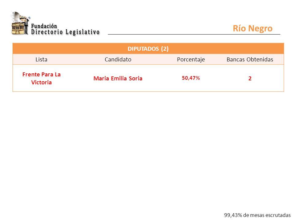 Río Negro DIPUTADOS (2) ListaCandidatoPorcentajeBancas Obtenidas Frente Para La Victoria Maria Emilia Soria 50,47% 2 99,43% de mesas escrutadas