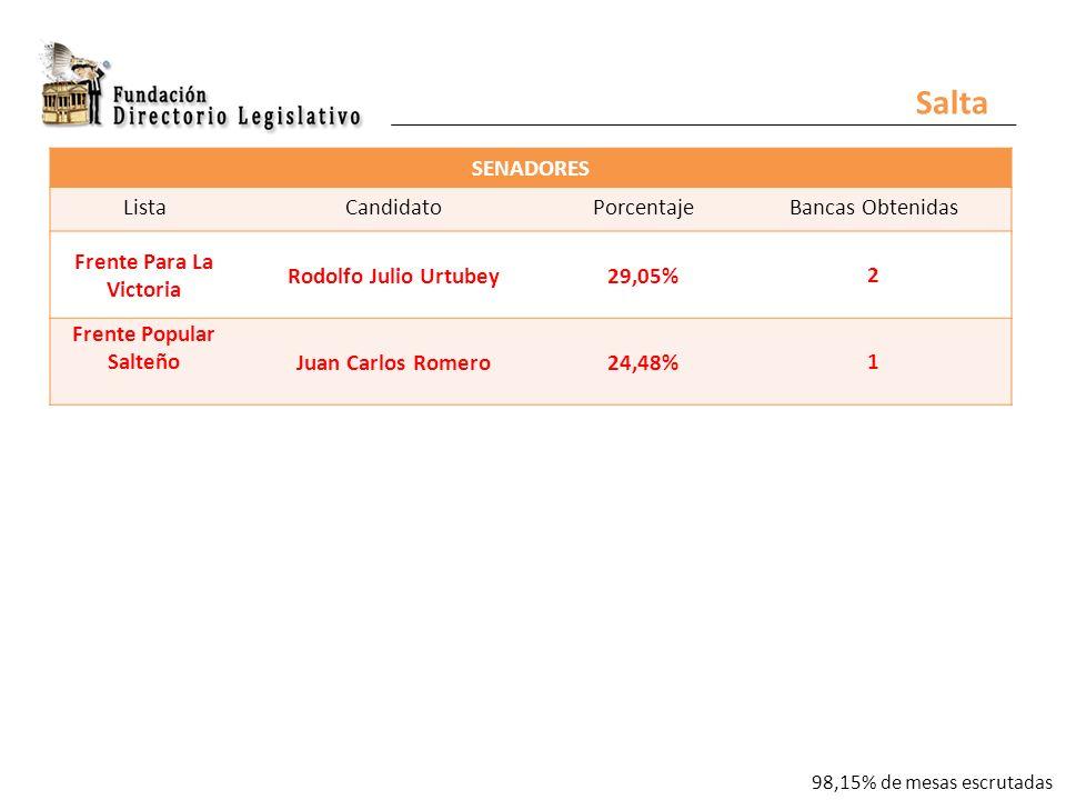 SENADORES ListaCandidatoPorcentajeBancas Obtenidas Frente Para La Victoria Rodolfo Julio Urtubey29,05% 2 Frente Popular SalteñoJuan Carlos Romero24,48% 1 Salta 98,15% de mesas escrutadas