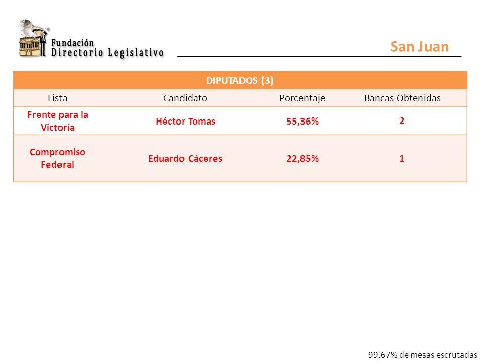 DIPUTADOS (3) ListaCandidatoPorcentajeBancas Obtenidas Frente para la Victoria Héctor Tomas55,36% 2 Compromiso Federal Eduardo Cáceres22,85% 1 San Juan 99,67% de mesas escrutadas