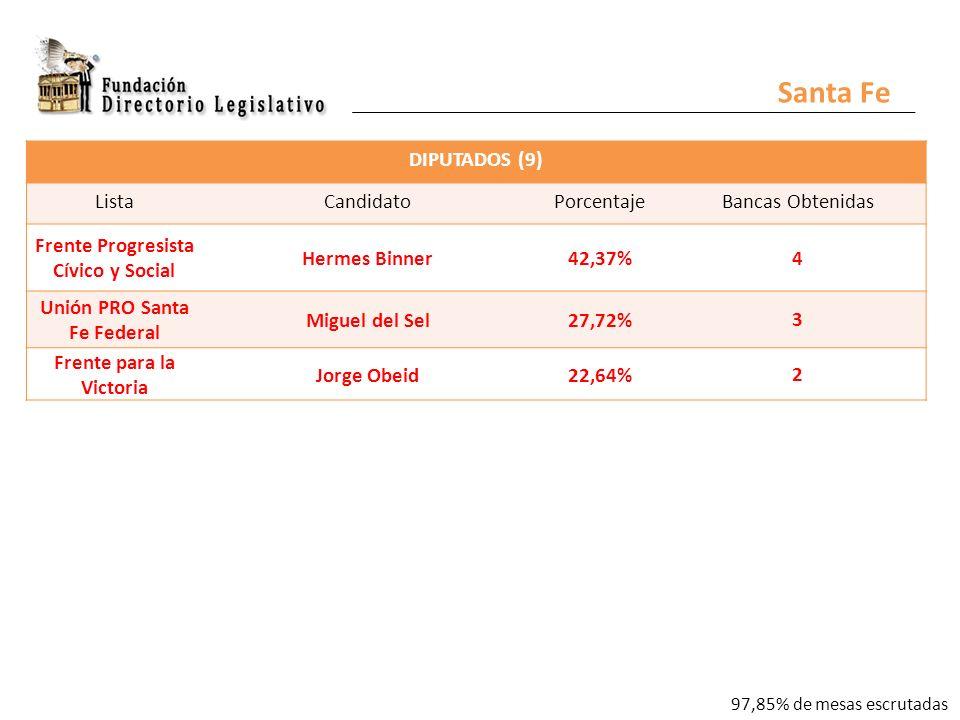 DIPUTADOS (9) ListaCandidatoPorcentajeBancas Obtenidas Frente Progresista Cívico y Social Hermes Binner42,37% 4 Unión PRO Santa Fe Federal Miguel del Sel27,72% 3 Frente para la Victoria Jorge Obeid22,64% 2 Santa Fe 97,85% de mesas escrutadas