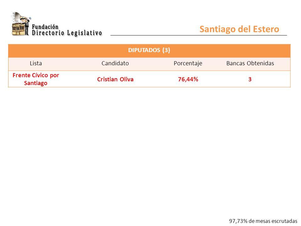 DIPUTADOS (3) ListaCandidatoPorcentajeBancas Obtenidas Frente Cívico por Santiago Cristian Oliva76,44% 3 Santiago del Estero 97,73% de mesas escrutadas
