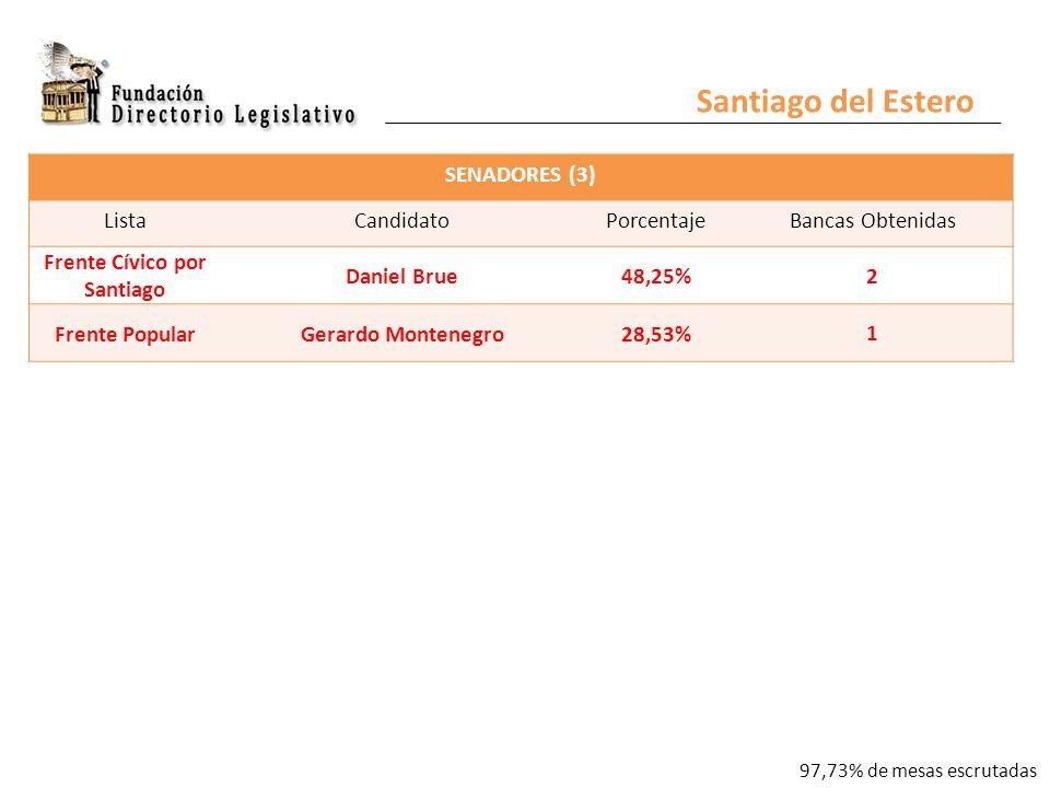 SENADORES (3) ListaCandidatoPorcentajeBancas Obtenidas Frente Cívico por Santiago Daniel Brue48,25% 2 Frente PopularGerardo Montenegro28,53% 1 Santiago del Estero 97,73% de mesas escrutadas