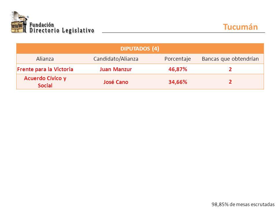 DIPUTADOS (4) AlianzaCandidato/AlianzaPorcentajeBancas que obtendrían Frente para la VictoriaJuan Manzur46,87% 2 Acuerdo Cívico y Social José Cano34,66% 2 Tucumán 98,85% de mesas escrutadas