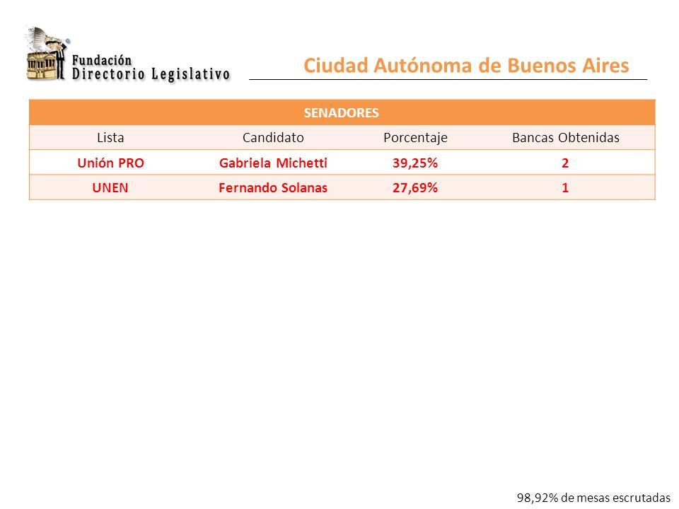 Ciudad Autónoma de Buenos Aires SENADORES ListaCandidatoPorcentajeBancas Obtenidas Unión PROGabriela Michetti39,25%2 UNENFernando Solanas27,69%1 98,92% de mesas escrutadas
