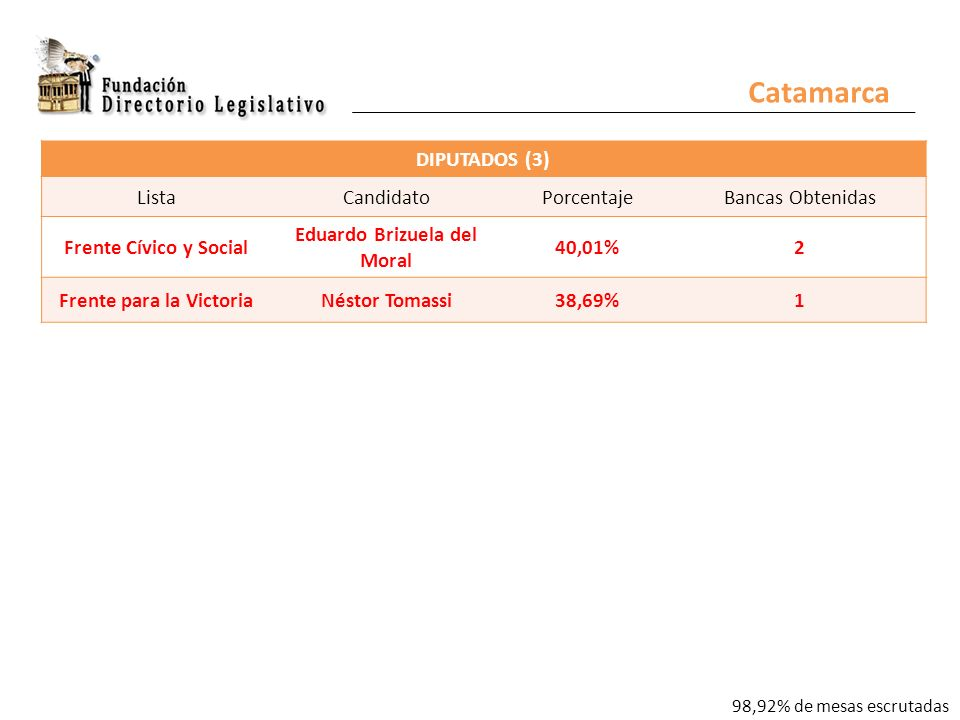 Catamarca DIPUTADOS (3) ListaCandidatoPorcentajeBancas Obtenidas Frente Cívico y Social Eduardo Brizuela del Moral 40,01%2 Frente para la VictoriaNéstor Tomassi38,69%1 98,92% de mesas escrutadas