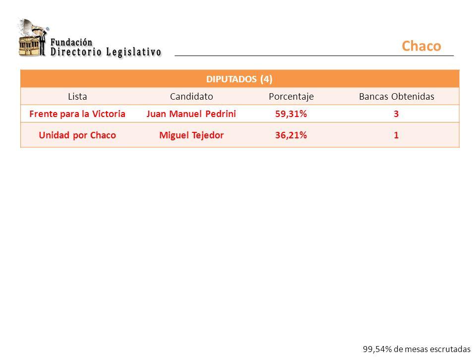 Chaco DIPUTADOS (4) ListaCandidatoPorcentajeBancas Obtenidas Frente para la VictoriaJuan Manuel Pedrini59,31%3 Unidad por ChacoMiguel Tejedor36,21%1 99,54% de mesas escrutadas