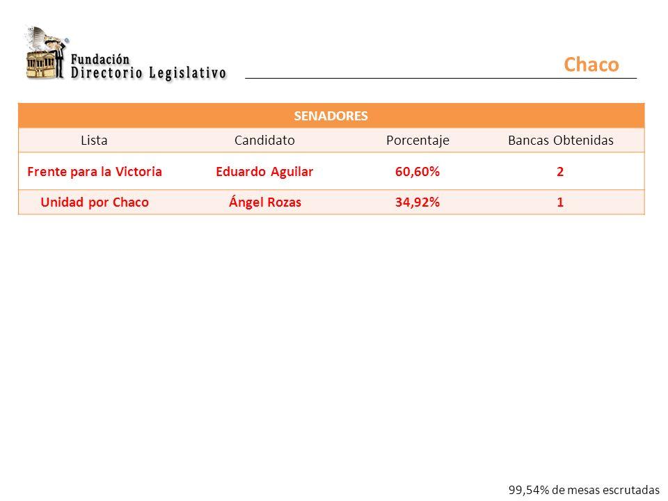 Chaco SENADORES ListaCandidatoPorcentajeBancas Obtenidas Frente para la VictoriaEduardo Aguilar60,60%2 Unidad por ChacoÁngel Rozas34,92%1 99,54% de mesas escrutadas