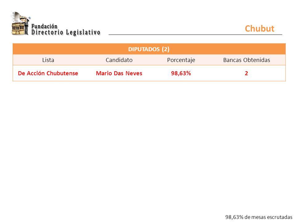 Chubut DIPUTADOS (2) ListaCandidatoPorcentajeBancas Obtenidas De Acción ChubutenseMario Das Neves98,63%2 98,63% de mesas escrutadas