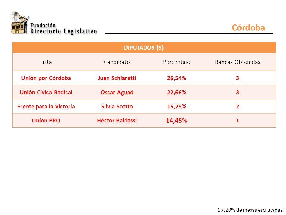 Córdoba DIPUTADOS (9) ListaCandidatoPorcentajeBancas Obtenidas Unión por CórdobaJuan Schiaretti26,54%3 Unión Cívica RadicalOscar Aguad22,66%3 Frente para la VictoriaSilvia Scotto15,25%2 Unión PROHéctor Baldassi 14,45% 1 97,20% de mesas escrutadas
