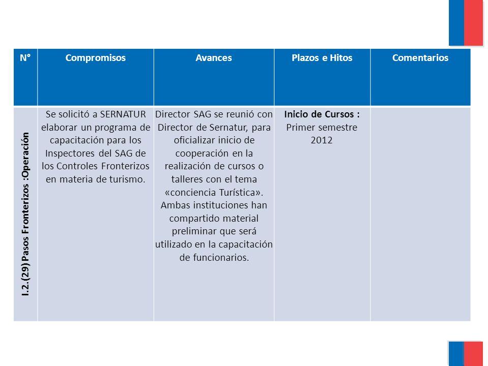 N°CompromisosAvancesPlazos e HitosComentarios I.2.(29) Pasos Fronterizos :Operación Se solicitó a SERNATUR elaborar un programa de capacitación para los Inspectores del SAG de los Controles Fronterizos en materia de turismo.