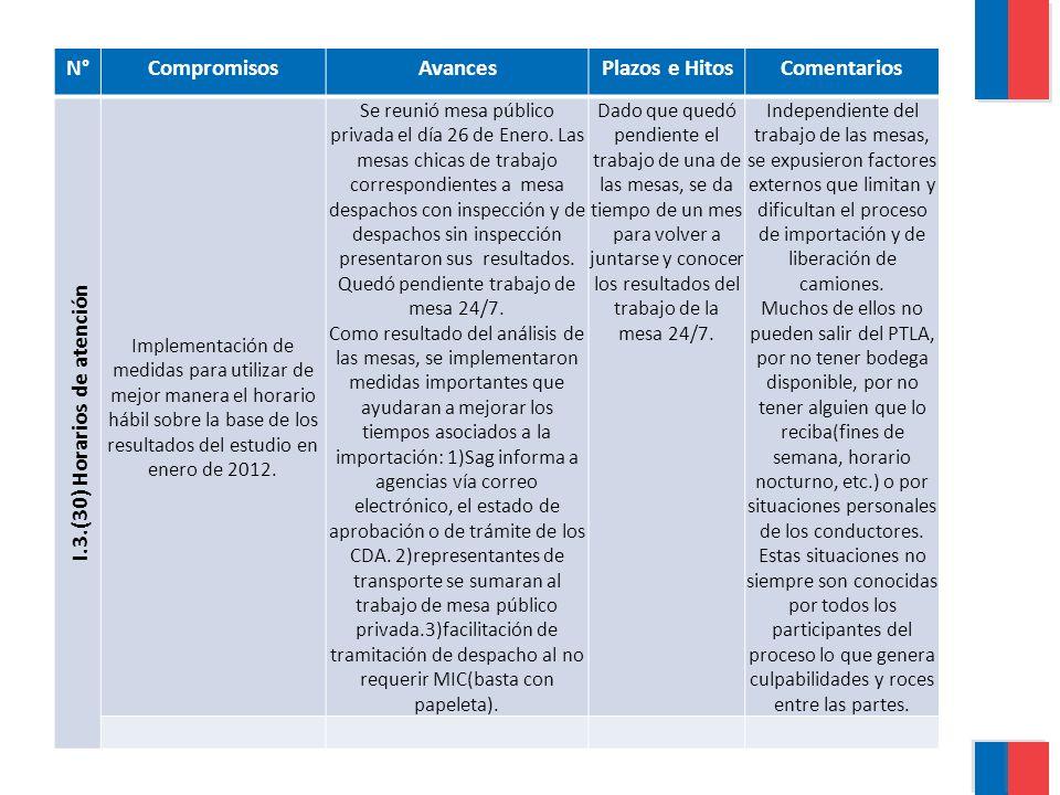 N°CompromisosAvancesPlazos e HitosComentarios I.3.(30) Horarios de atención Implementación de medidas para utilizar de mejor manera el horario hábil sobre la base de los resultados del estudio en enero de 2012.