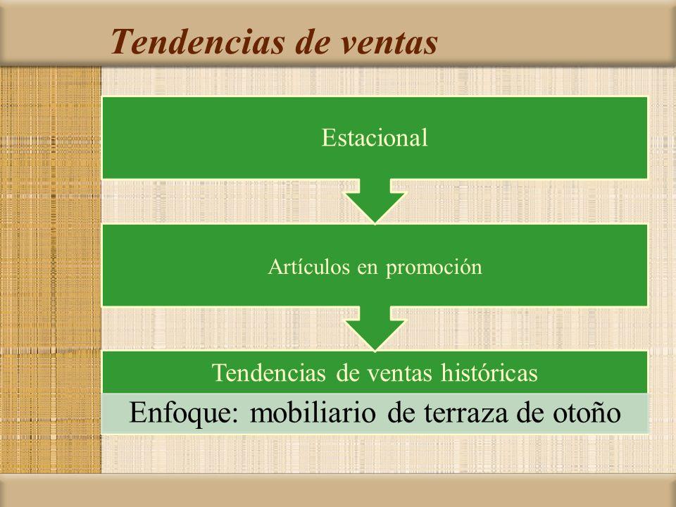 Tendencias de ventas Tendencias de ventas históricas Enfoque: mobiliario de terraza de otoño Artículos en promoción Estacional