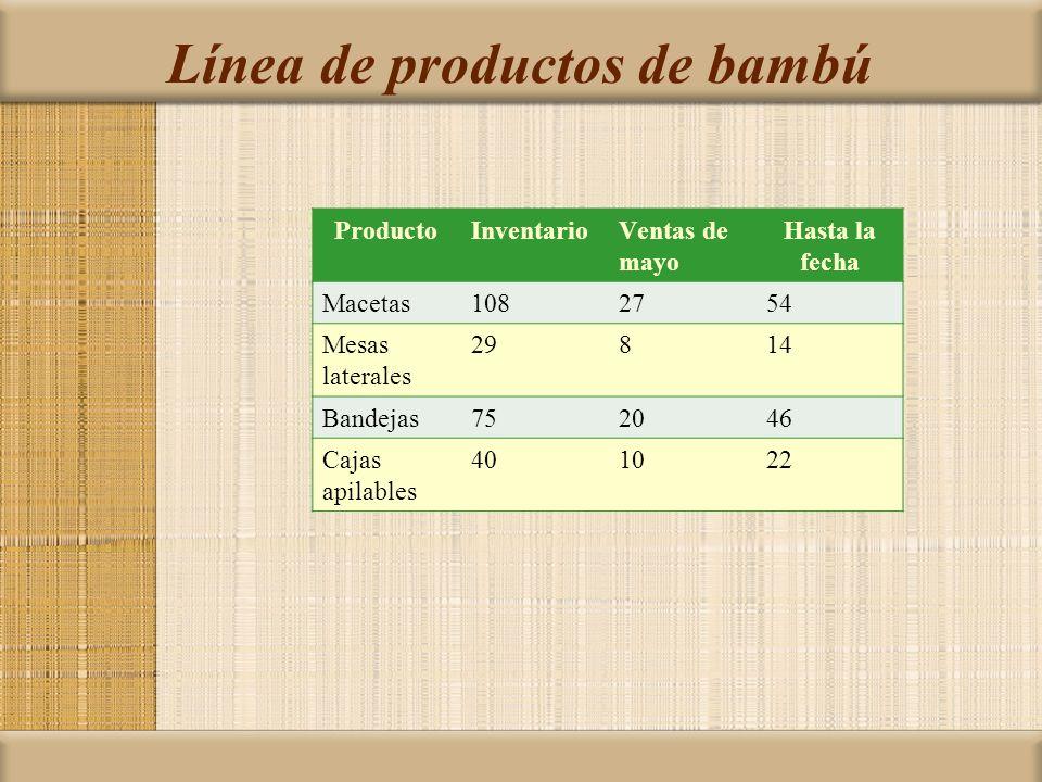 Línea de productos de bambú ProductoInventarioVentas de mayo Hasta la fecha Macetas1082754 Mesas laterales 29814 Bandejas752046 Cajas apilables 401022