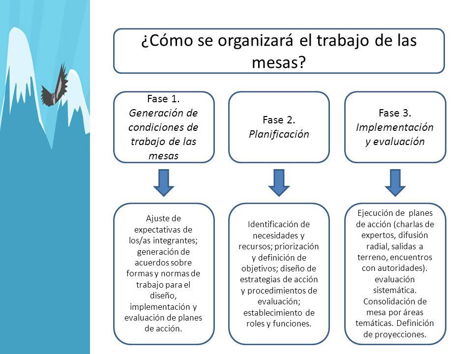 ¿Cómo se organizará el trabajo de las mesas? Fase 1. Generación de condiciones de trabajo de las mesas Fase 2. Planificación Fase 3. Implementación y