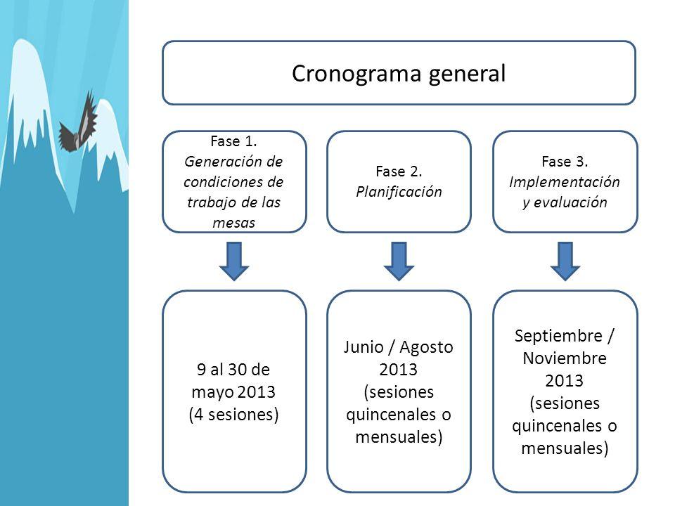 Cronograma general Fase 1. Generación de condiciones de trabajo de las mesas Fase 2. Planificación Fase 3. Implementación y evaluación 9 al 30 de mayo