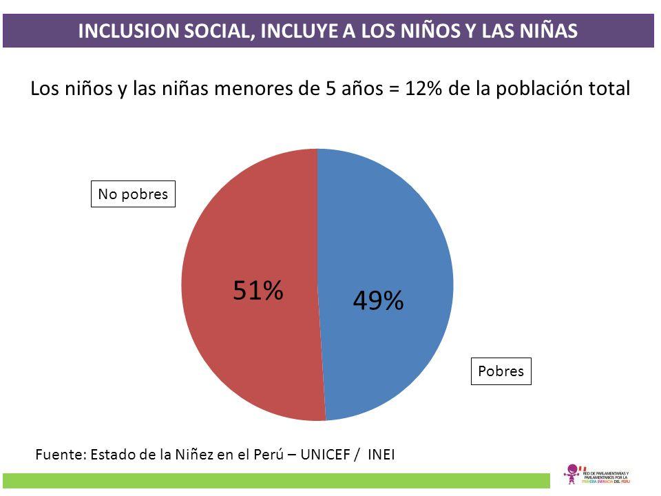 INCLUSION SOCIAL, INCLUYE A LOS NIÑOS Y LAS NIÑAS 49% Pobres No pobres Los niños y las niñas menores de 5 años = 12% de la población total Fuente: Est