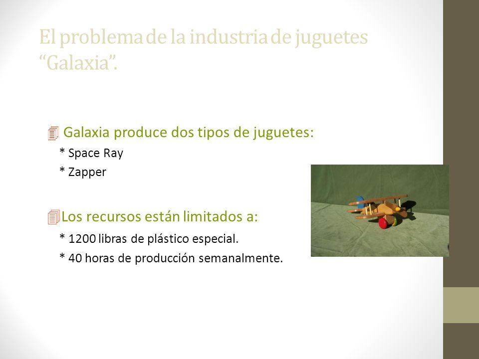 El problema de la industria de juguetes Galaxia. 4 Galaxia produce dos tipos de juguetes: * Space Ray * Zapper 4Los recursos están limitados a: * 1200