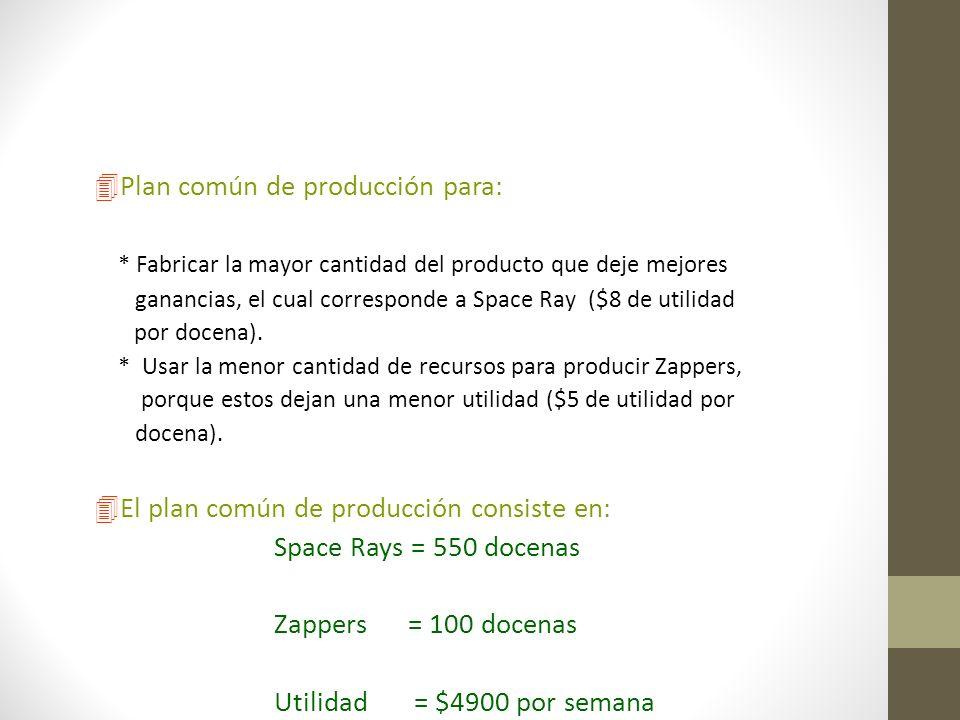 4Plan común de producción para: * Fabricar la mayor cantidad del producto que deje mejores ganancias, el cual corresponde a Space Ray ($8 de utilidad