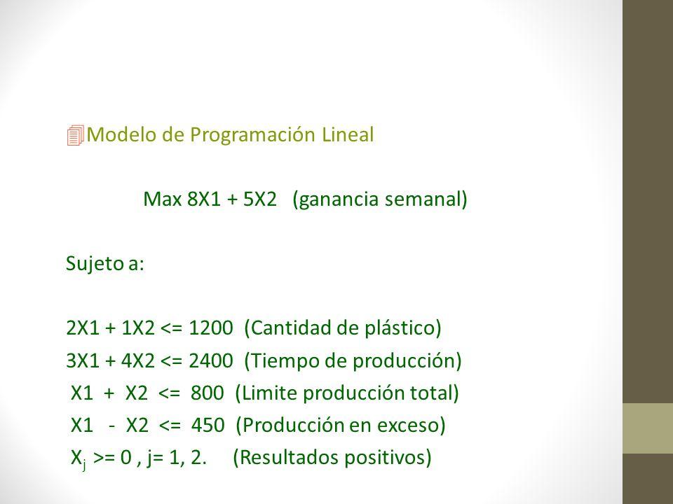 4Modelo de Programación Lineal Max 8X1 + 5X2 (ganancia semanal) Sujeto a: 2X1 + 1X2 <= 1200 (Cantidad de plástico) 3X1 + 4X2 <= 2400 (Tiempo de produc