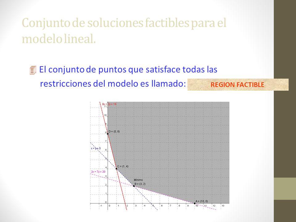 Conjunto de soluciones factibles para el modelo lineal. 4 El conjunto de puntos que satisface todas las restricciones del modelo es llamado: REGION FA