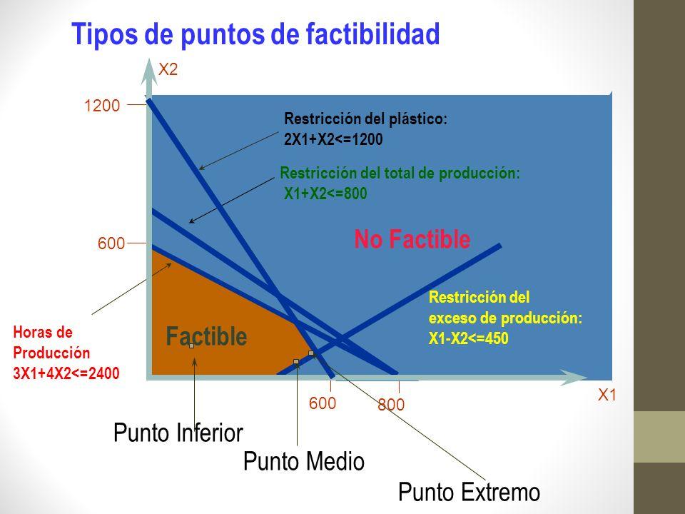 1200 600 Restricción del plástico Factible Restricción del plástico: 2X1+X2<=1200 X2 No Factible Horas de Producción 3X1+4X2<=2400 Restricción del tot