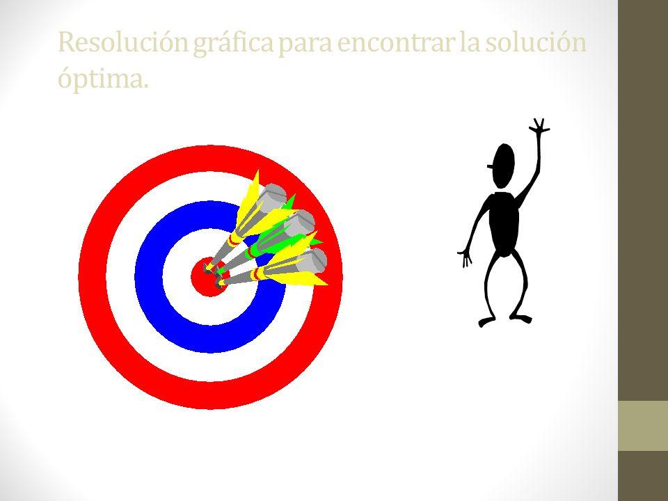 Resolución gráfica para encontrar la solución óptima.