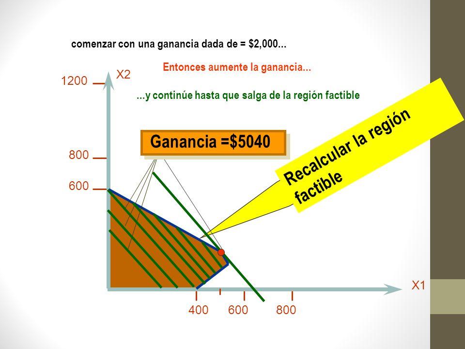 Recalcular la región factible 600 800 1200 400600800 X2 X1 comenzar con una ganancia dada de = $2,000... Utilidad = $ 2,000 Entonces aumente la gananc