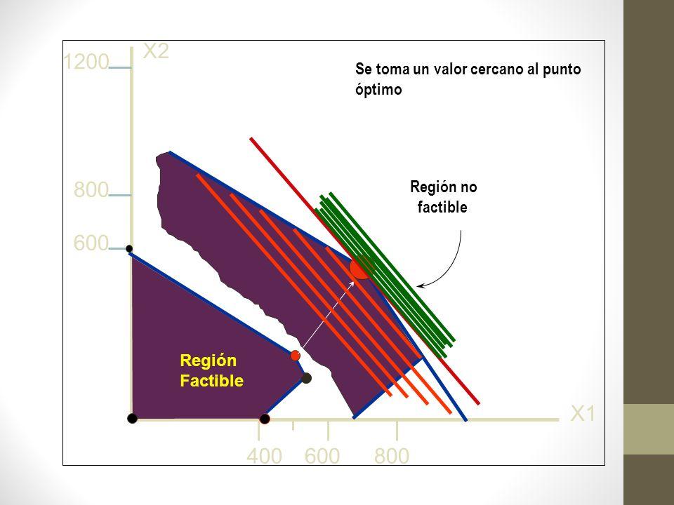 600 800 1200 400600800 X2 X1 Se toma un valor cercano al punto óptimo Feasible region Región Factible Región no factible