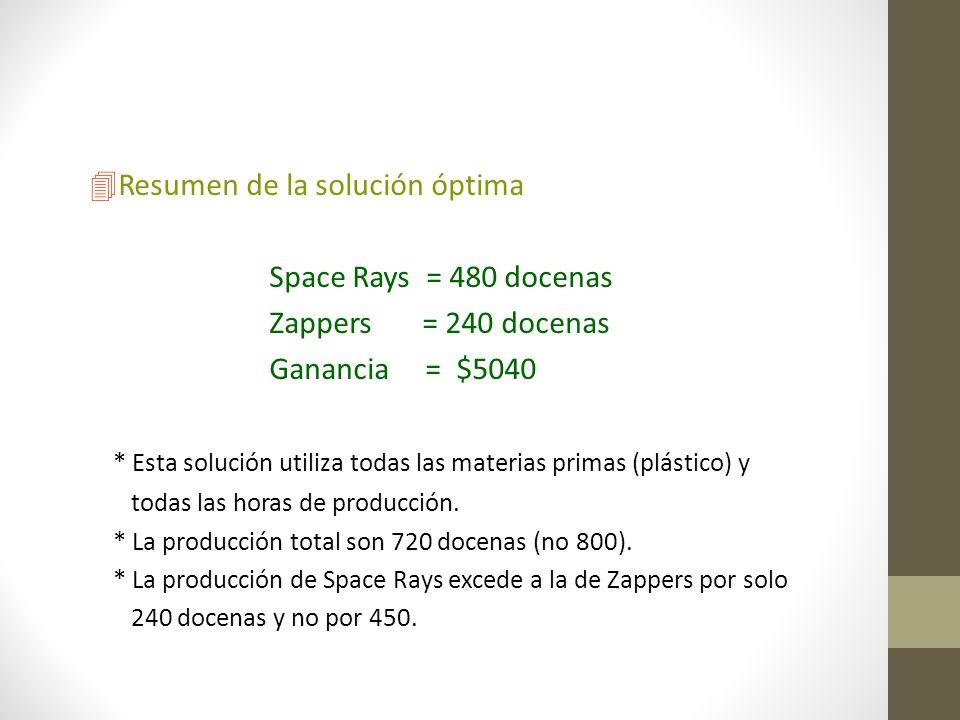 4Resumen de la solución óptima Space Rays = 480 docenas Zappers = 240 docenas Ganancia = $5040 * Esta solución utiliza todas las materias primas (plás