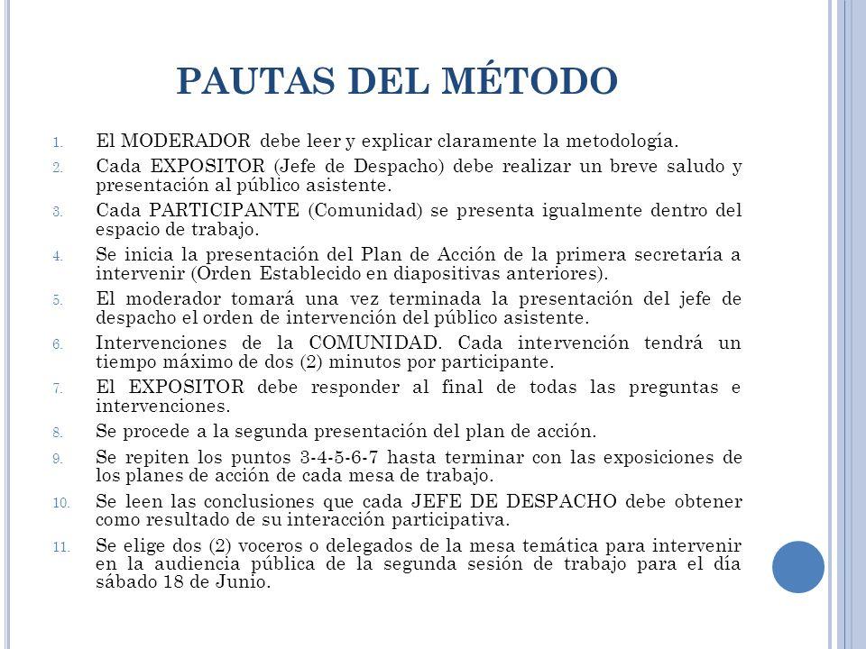 PAUTAS DEL MÉTODO 1. El MODERADOR debe leer y explicar claramente la metodología.