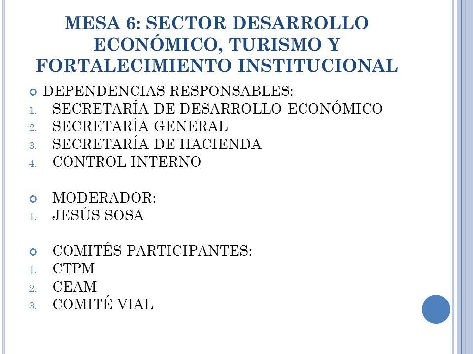 MESA 6: SECTOR DESARROLLO ECONÓMICO, TURISMO Y FORTALECIMIENTO INSTITUCIONAL DEPENDENCIAS RESPONSABLES: 1.