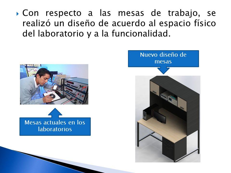 Con respecto a las mesas de trabajo, se realizó un diseño de acuerdo al espacio físico del laboratorio y a la funcionalidad. Mesas actuales en los lab