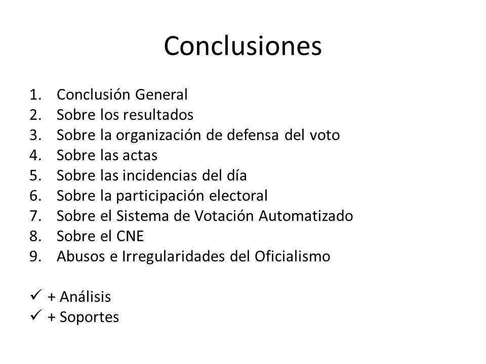Conclusiones 1.Conclusión General 2.Sobre los resultados 3.Sobre la organización de defensa del voto 4.Sobre las actas 5.Sobre las incidencias del día