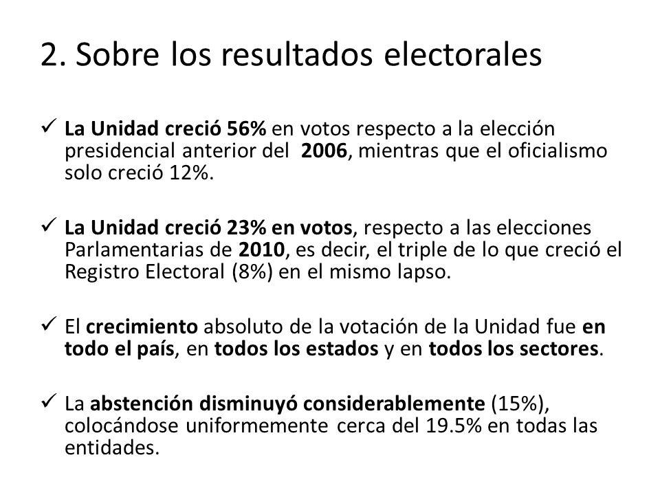 2. Sobre los resultados electorales La Unidad creció 56% en votos respecto a la elección presidencial anterior del 2006, mientras que el oficialismo s
