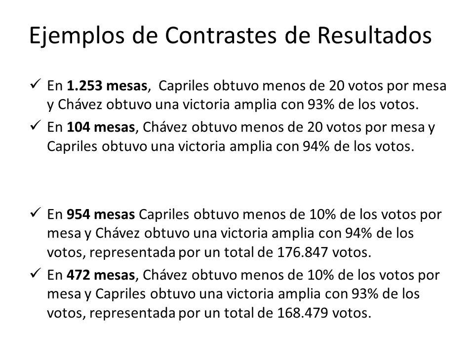 Ejemplos de Contrastes de Resultados En 1.253 mesas, Capriles obtuvo menos de 20 votos por mesa y Chávez obtuvo una victoria amplia con 93% de los vot