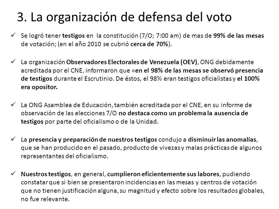 3. La organización de defensa del voto Se logró tener testigos en la constitución (7/O; 7:00 am) de mas de 99% de las mesas de votación; (en el año 20