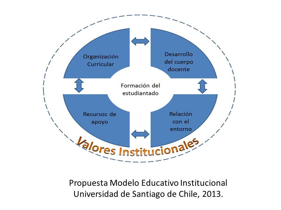 Propuesta Modelo Educativo Institucional Universidad de Santiago de Chile, 2013.